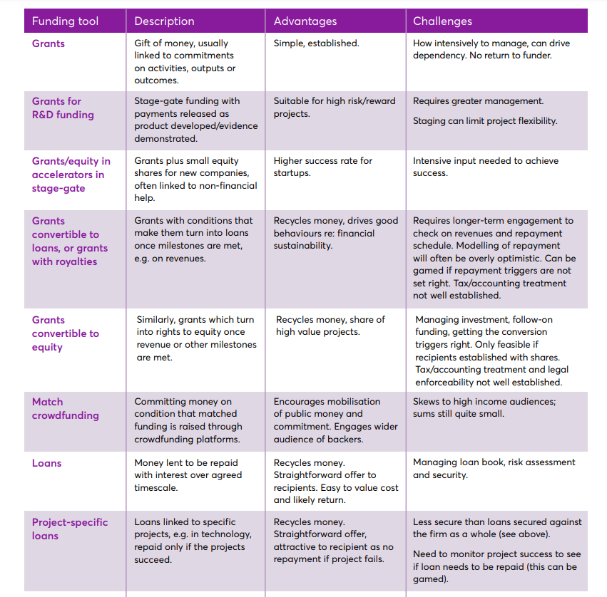 Table one from Page 6 Funding for innovation Guide shows different kinds of funding mechanisms to support innovation