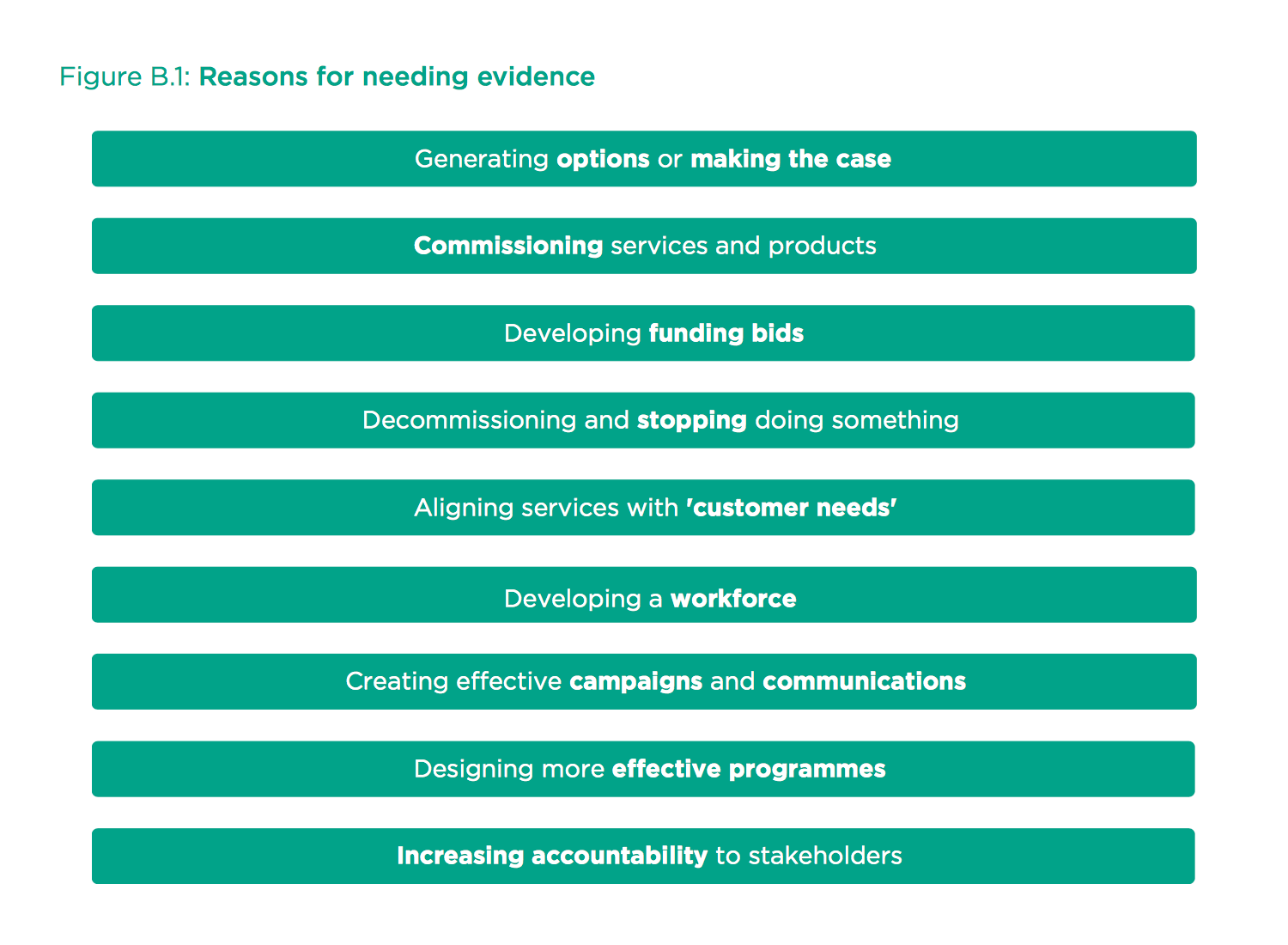 Figure 1: Reasons for needing evidence published by Alliance for Useful Evidence