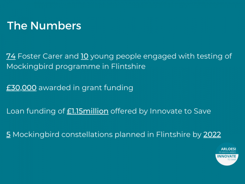 Graphic shows key numbers from the project: 74 Foster carers and 10 young people engaged with testing of MFM programme. £30,000 awarded in grant funding.  Loan funding of £1.15million offered by Innovate to Save. Five MFM constellations planned by 2022.